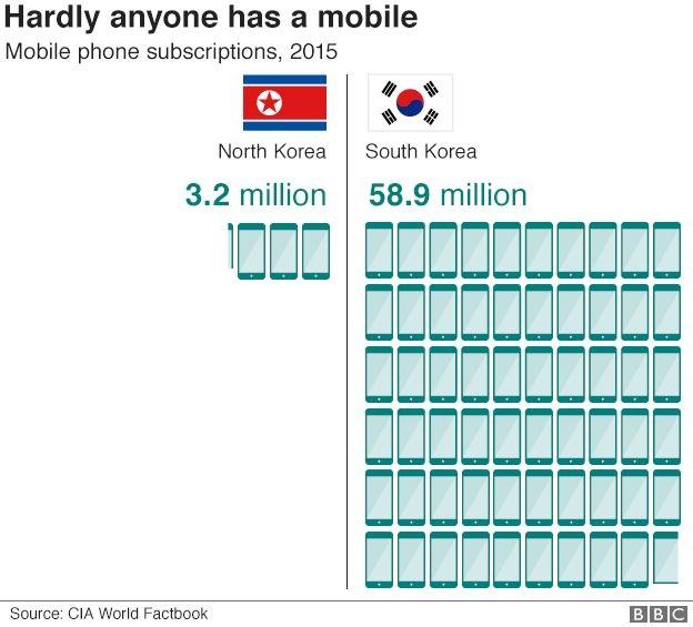 97866397 n s korea mobile phones 624 3
