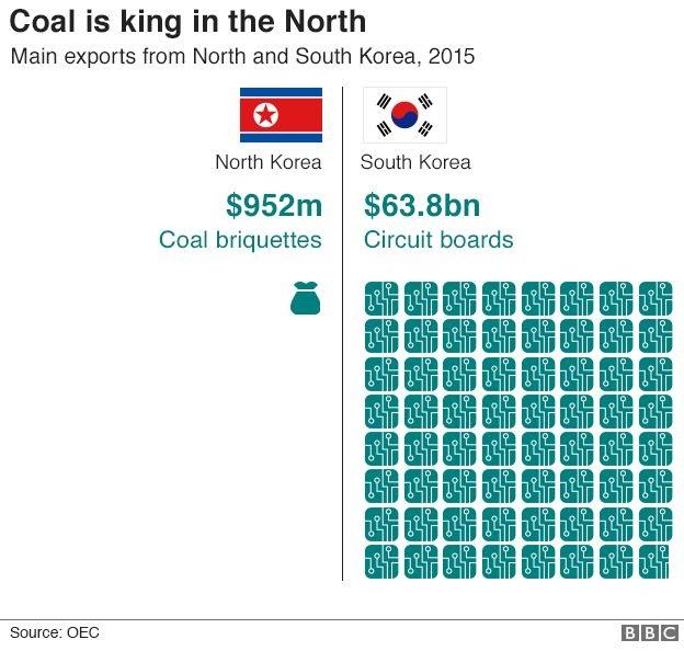 korea exports 624