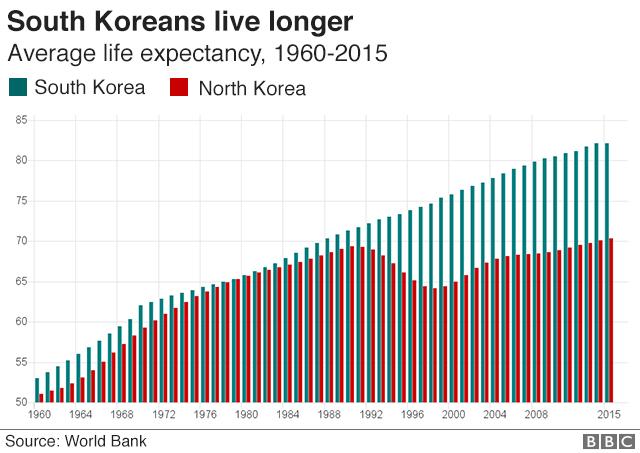korea life expectancy 640 v1 nc