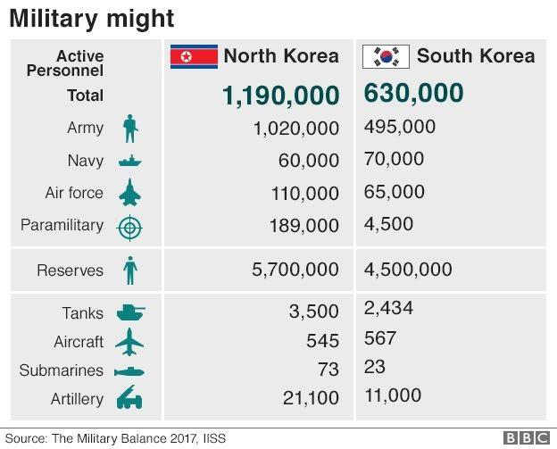 korea military balance 624 v2